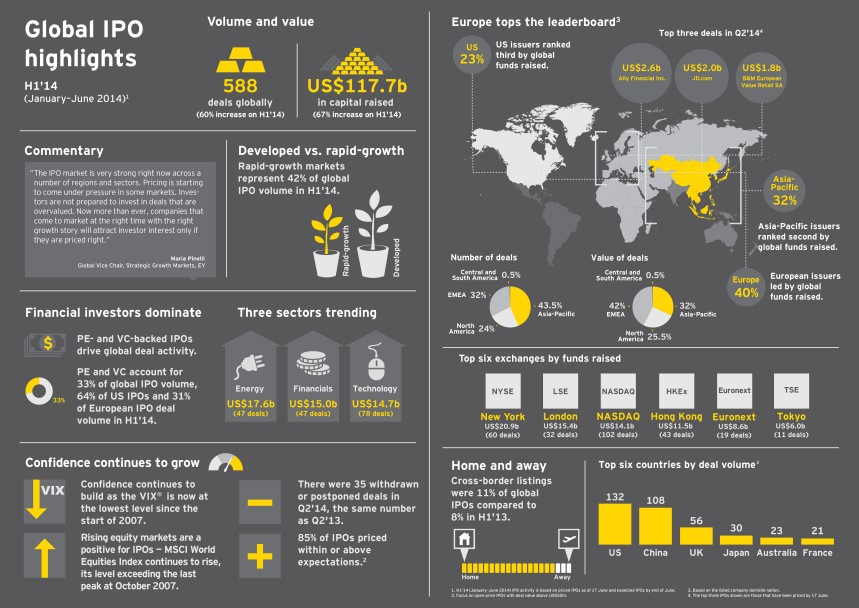 1. EY Global IPO Trends (Q2-2014)