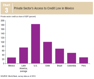dallas-federal-reserve-mexico-banking-report-2014-01af