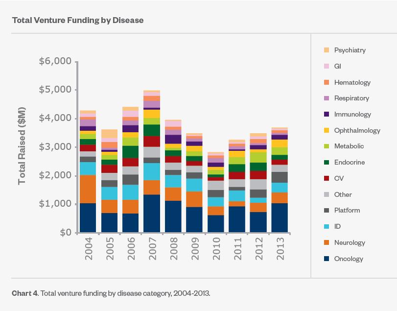 BIO-Report-Venture-Funding-2015-02kt