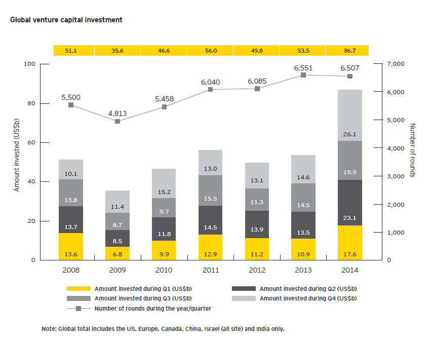 EY-Global-Global-Venture-Capital-2014-01nn