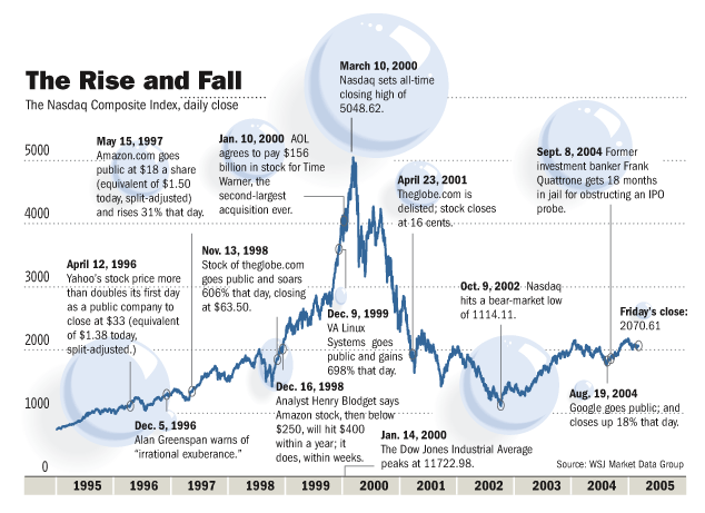 What caused the Internet Bubble of 1999?   Global Entrepreneurship Institute