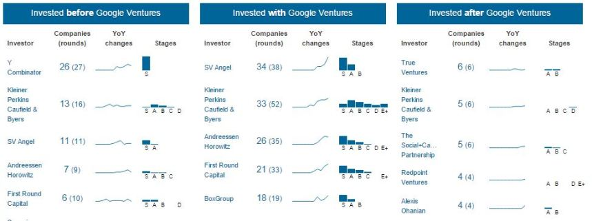 google-ventures-04oy