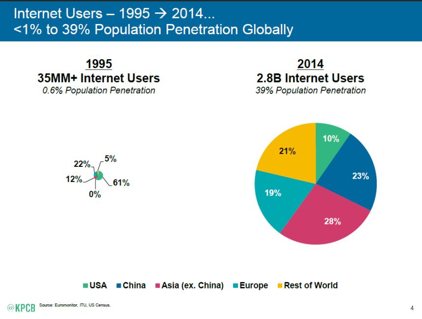 kpcb-internet-trends-2015-01ab