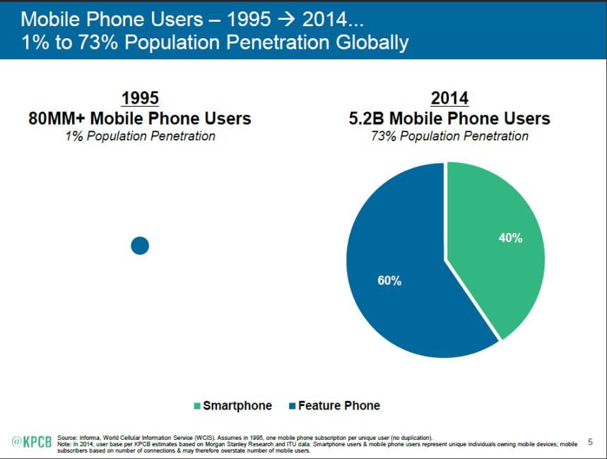 kpcb-internet-trends-2015-02au