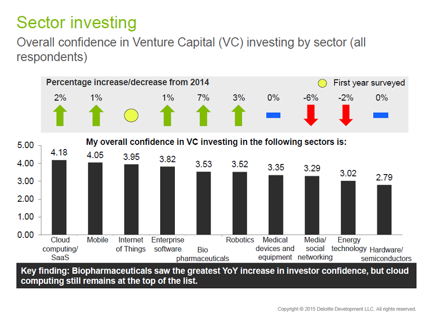 nvca-deloitte-global-vc-report-2015-05am