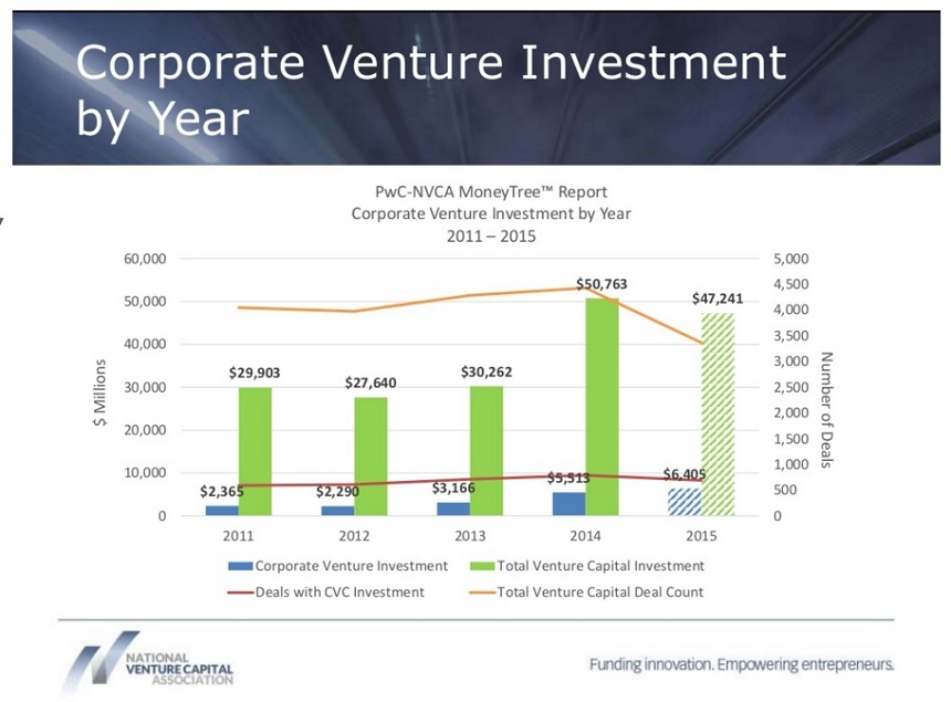 nvca-corporate-vc-report-q3-2015-02ah