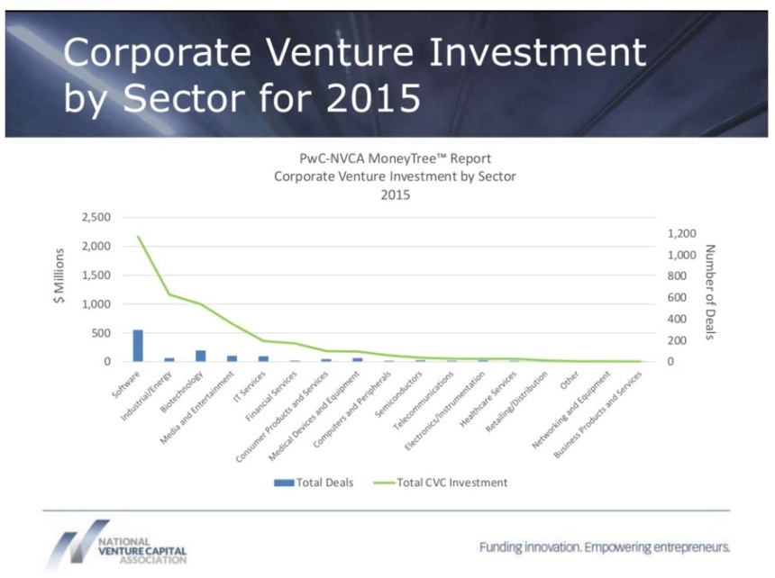 nvca-corporate-vc-report-q3-2015-03ap