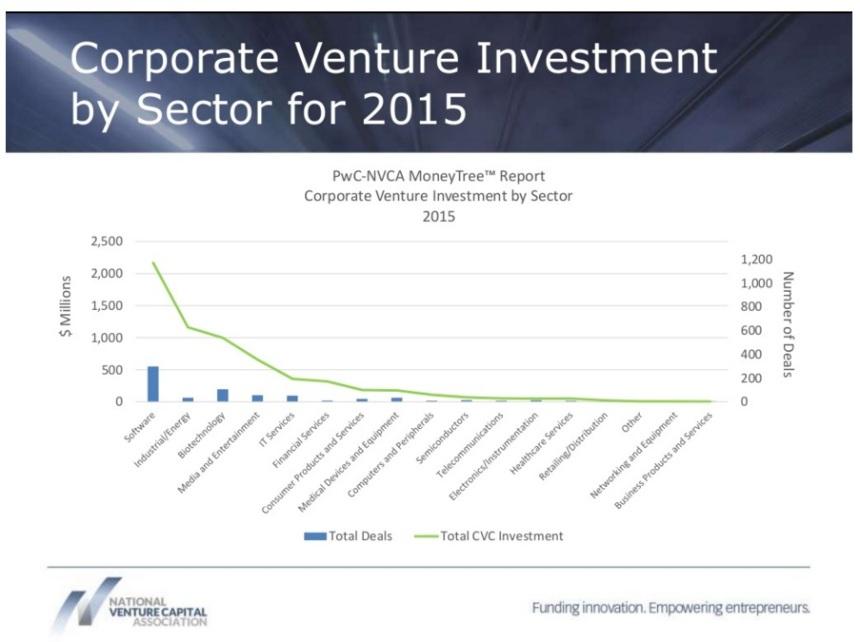 nvca-corporate-vc-report-q3-2015-03ap