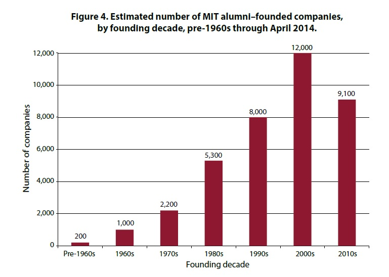 mit-report-entrepreneurship-2015-03ae