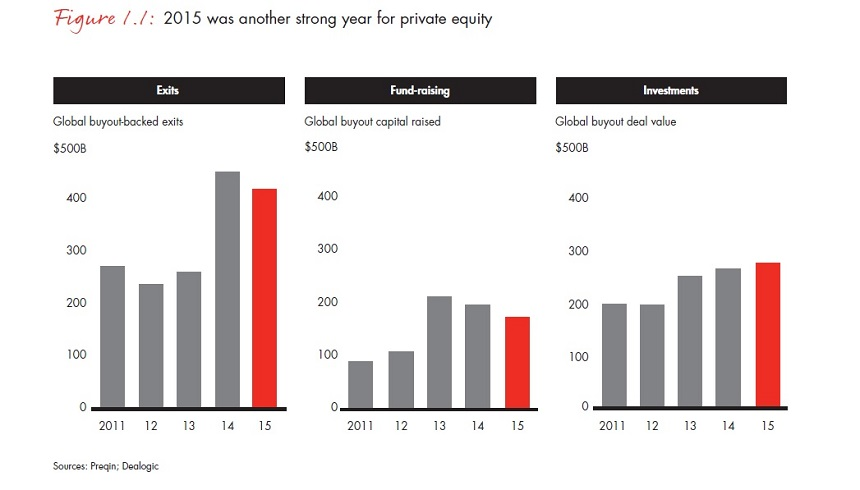 bain-report-global-private-equity-2016-01bg