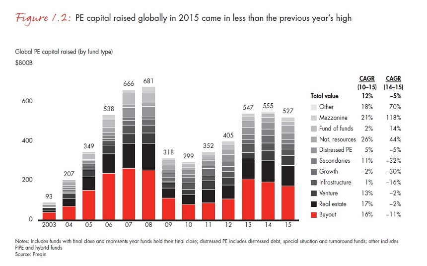 bain-report-global-private-equity-2016-02an