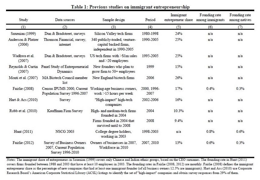 hbs-immigrant-entrepreneurship-working-paper-17-011-02aw