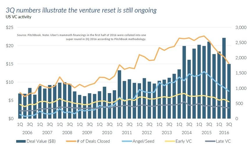 nvca-venture-capital-pitchbook-q3-2016-01bq