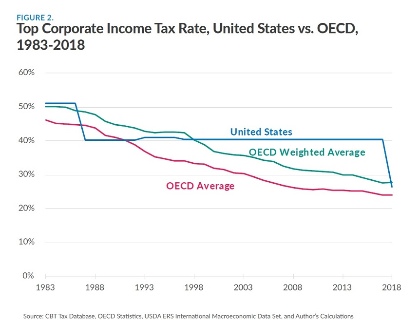 Tax Foundation Report – The Benefits of Cutting the Corporate Income Tax  Rate | Global Entrepreneurship Institute
